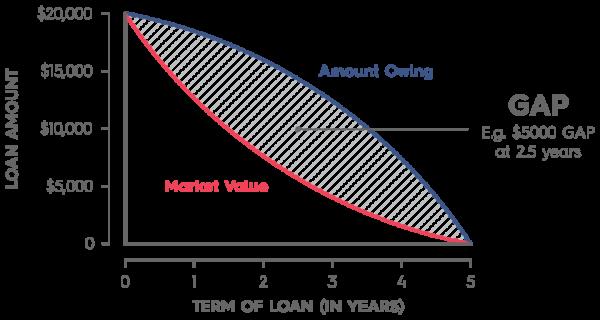 Gap Shortfall Insurance Rapid Finance